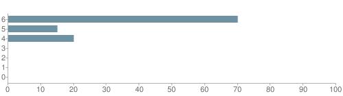 Chart?cht=bhs&chs=500x140&chbh=10&chco=6f92a3&chxt=x,y&chd=t:70,15,20,0,0,0,0&chm=t+70%,333333,0,0,10|t+15%,333333,0,1,10|t+20%,333333,0,2,10|t+0%,333333,0,3,10|t+0%,333333,0,4,10|t+0%,333333,0,5,10|t+0%,333333,0,6,10&chxl=1:|other|indian|hawaiian|asian|hispanic|black|white